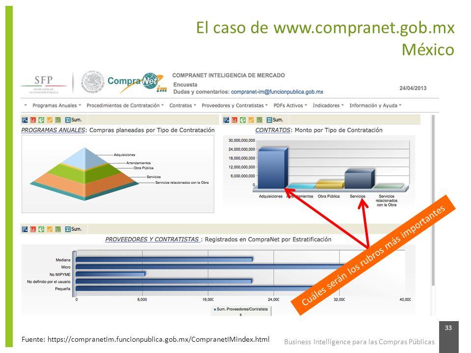 Business Intelligence para las Compras Públicas 33 El caso de www.compranet.gob.mx México Fuente: https://compranetim.funcionpublica.gob.mx/CompranetI