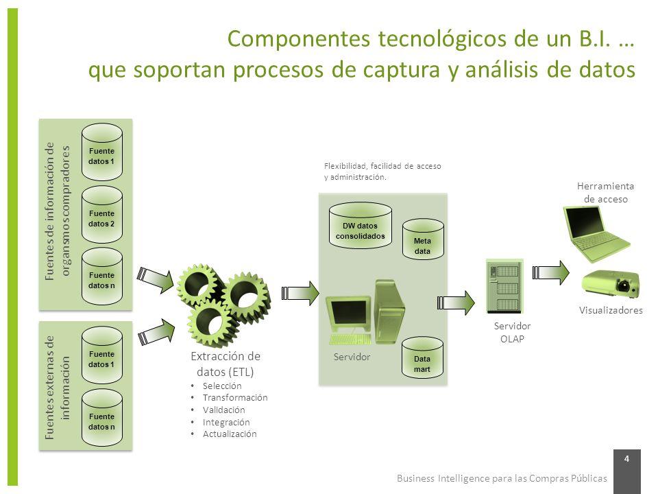 Business Intelligence para las Compras Públicas 4 Componentes tecnológicos de un B.I. … que soportan procesos de captura y análisis de datos Fuente da