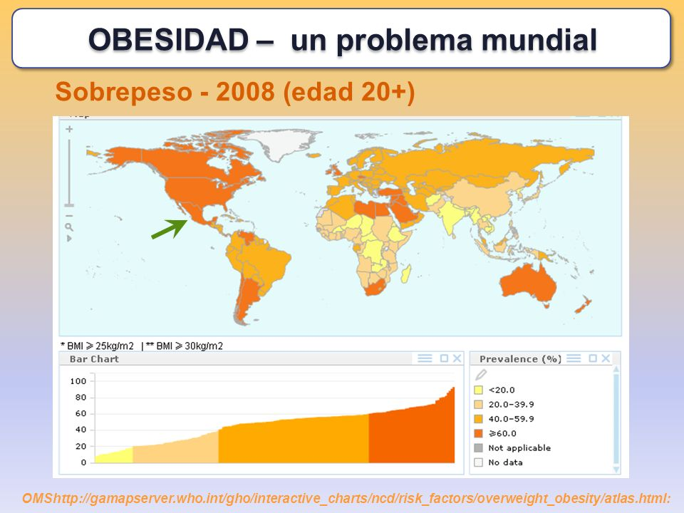Sobrepeso - 2008 (edad 20+) OMShttp://gamapserver.who.int/gho/interactive_charts/ncd/risk_factors/overweight_obesity/atlas.html: