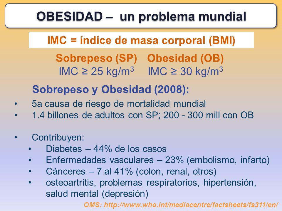 IMC = índice de masa corporal (BMI) Sobrepeso (SP) IMC 25 kg/m 3 Obesidad (OB) IMC 30 kg/m 3 5a causa de riesgo de mortalidad mundial 1.4 billones de