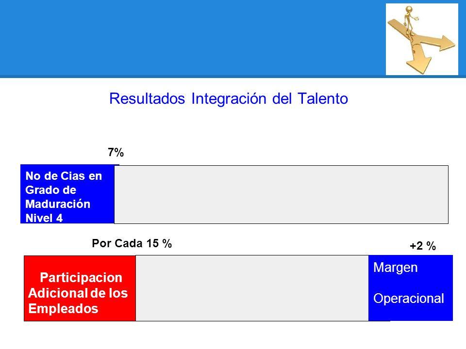 Participacion Adicional de los Empleados Por Cada 15 % No de Cias en Grado de Maduración Nivel 4 7% Resultados Integración del Talento Margen Operacional +2 %