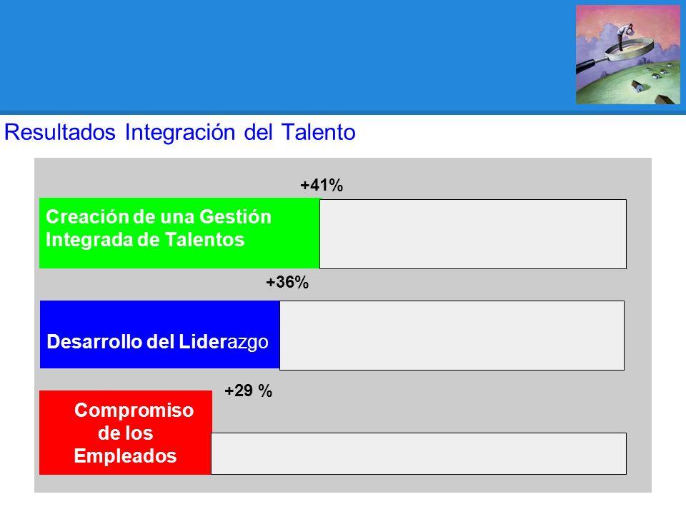 Compromiso de los Empleados +29 % Desarrollo del Liderazgo +36% Creación de una Gestión Integrada de Talentos +41% Resultados Integración del Talento
