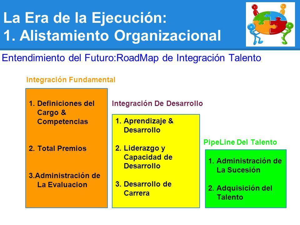 RoadMap de Integración d Talento 1.Definiciones del Cargo & Competencias 2.