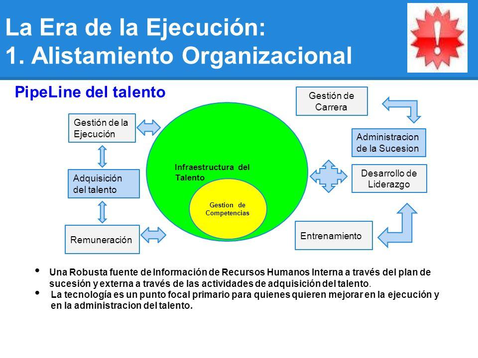 Infraestructura del Talento Gestion de Competencias Una Robusta fuente de Información de Recursos Humanos Interna a través del plan de sucesión y externa a través de las actividades de adquisición del talento.