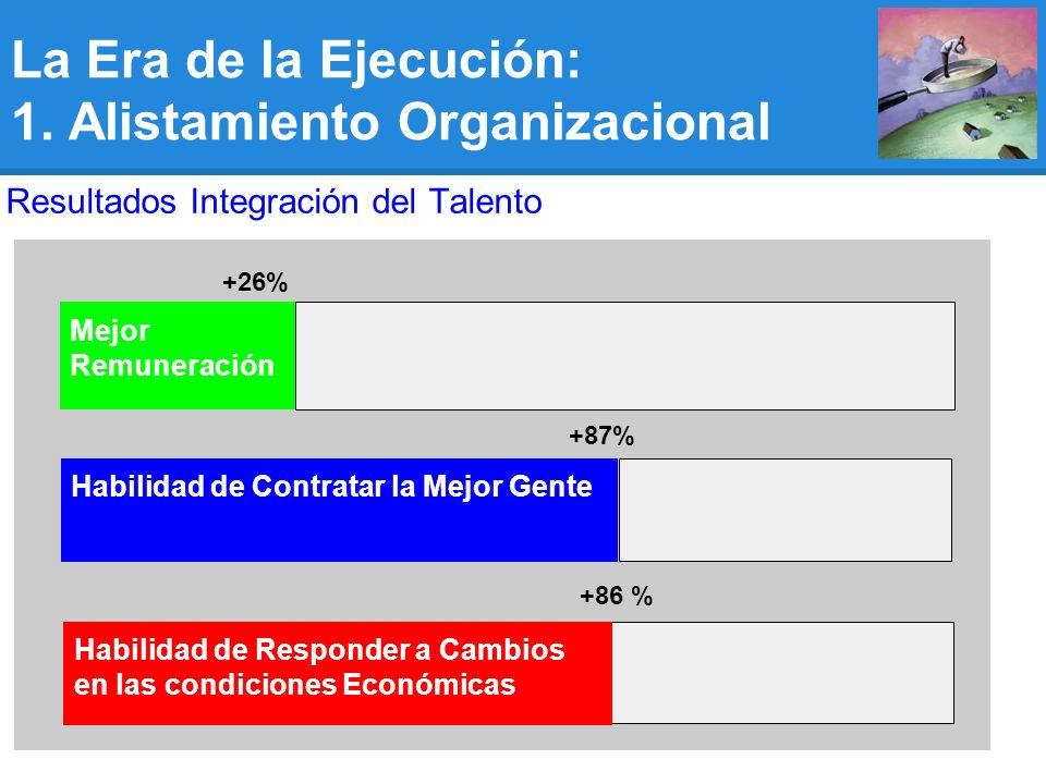 +86 % Habilidad de Contratar la Mejor Gente +87% Mejor Remuneración +26% Resultados Integración del Talento Habilidad de Responder a Cambios en las condiciones Económicas La Era de la Ejecución: 1.
