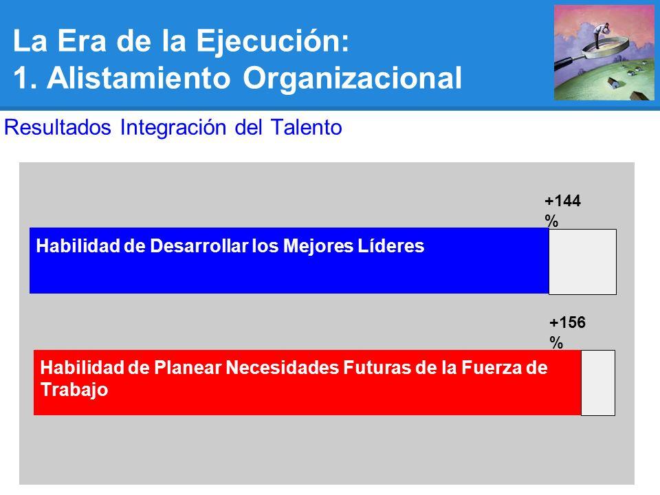 +156 % Habilidad de Desarrollar los Mejores Líderes +144 % La Era de la Ejecución: 1.