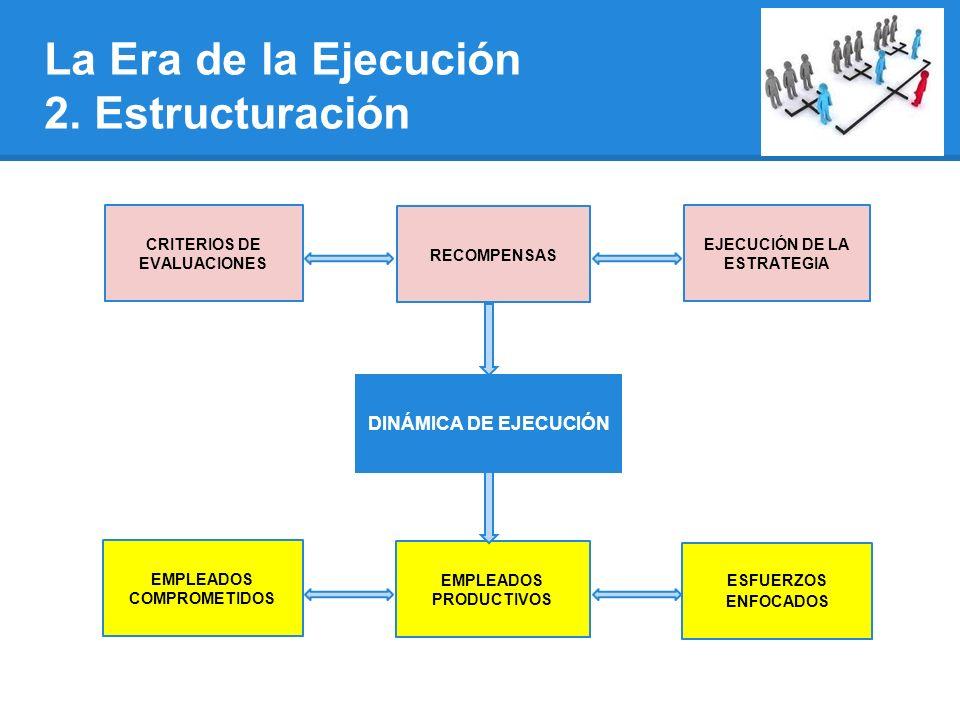 CRITERIOS DE EVALUACIONES RECOMPENSAS EJECUCIÓN DE LA ESTRATEGIA EMPLEADOS COMPROMETIDOS EMPLEADOS PRODUCTIVOS ESFUERZOS ENFOCADOS DINÁMICA DE EJECUCIÓN La Era de la Ejecución 2.