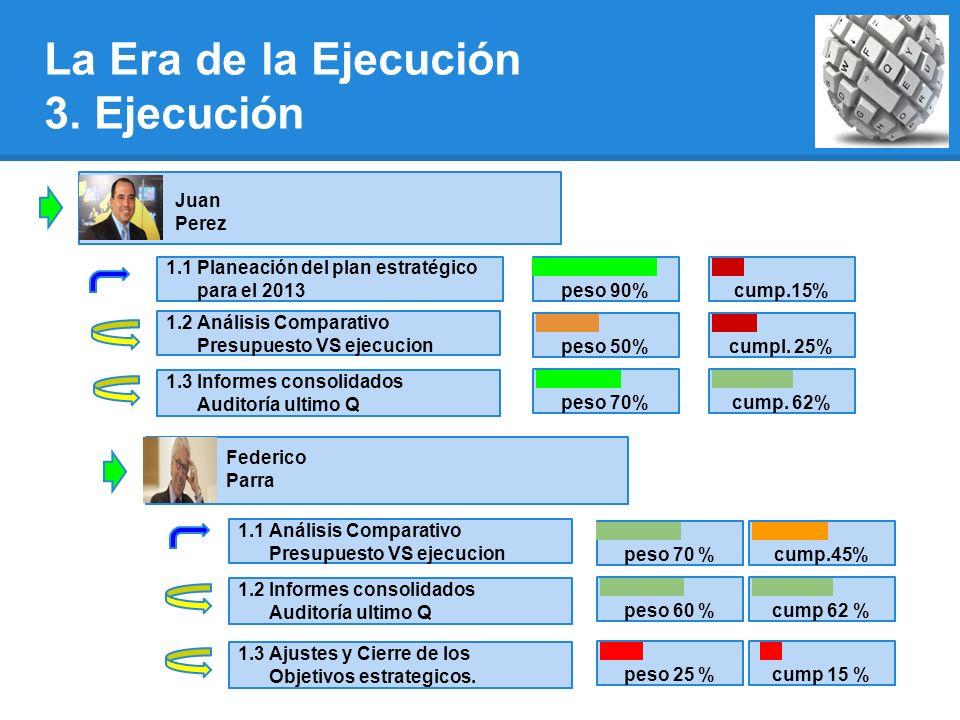1.1 Planeación del plan estratégico para el 2013 1.2 Análisis Comparativo Presupuesto VS ejecucion 1.3 Informes consolidados Auditoría ultimo Q La Era de la Ejecución 3.