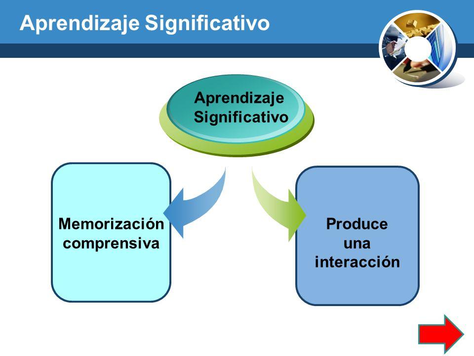 Aprendizaje Significativo Aprendizaje Significativo Memorización comprensiva Produce una interacción