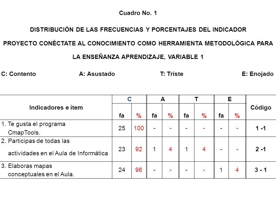 Cuadro No. 1 DISTRIBUCIÓN DE LAS FRECUENCIAS Y PORCENTAJES DEL INDICADOR PROYECTO CONÉCTATE AL CONOCIMIENTO COMO HERRAMIENTA METODOLÓGICA PARA LA ENSE