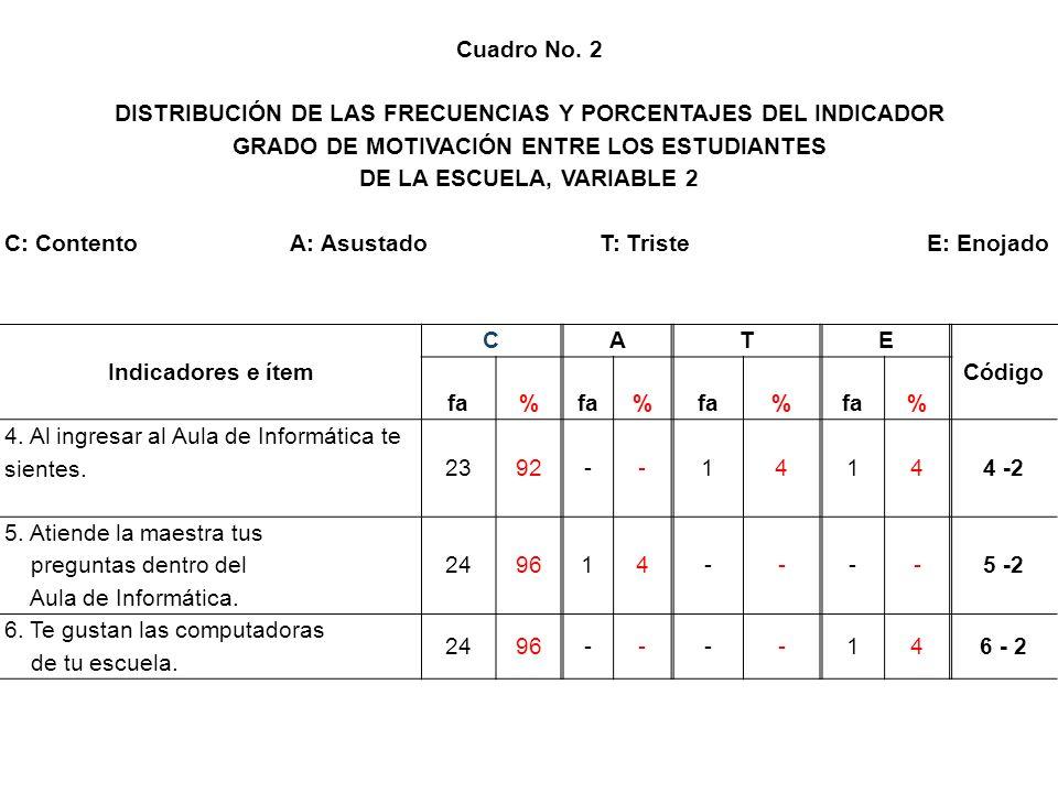 Cuadro No. 2 DISTRIBUCIÓN DE LAS FRECUENCIAS Y PORCENTAJES DEL INDICADOR GRADO DE MOTIVACIÓN ENTRE LOS ESTUDIANTES DE LA ESCUELA, VARIABLE 2 C: Conten