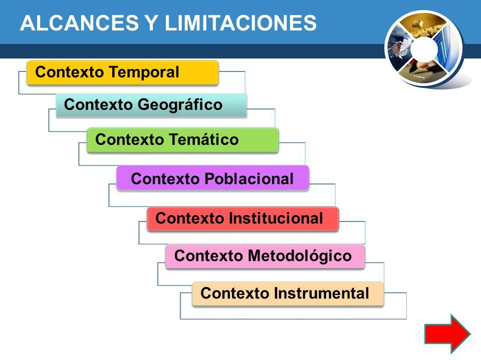 ALCANCES Y LIMITACIONES Contexto Temporal Contexto Geográfico Contexto Temático Contexto Poblacional Contexto Institucional Contexto Metodológico Cont