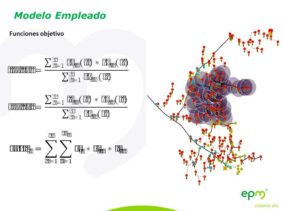 Funciones objetivo Componentes del Trabajo Modelo Empleado