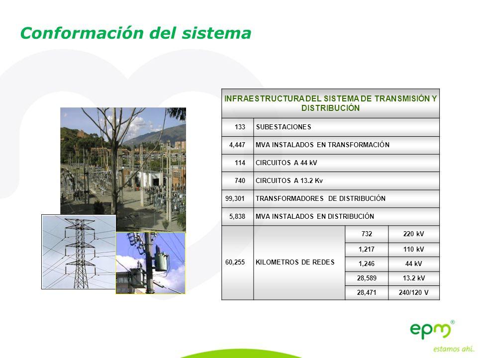 Conformación del sistema INFRAESTRUCTURA DEL SISTEMA DE TRANSMISIÓN Y DISTRIBUCIÓN 133 SUBESTACIONES 4,447 MVA INSTALADOS EN TRANSFORMACIÓN 114 CIRCUI