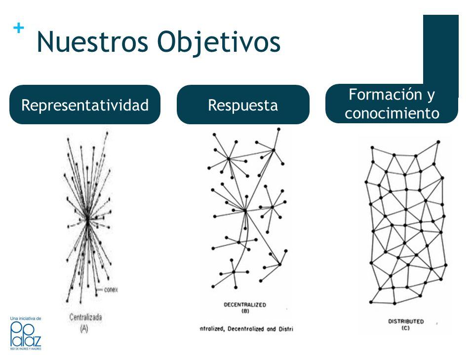 + RepresentatividadRespuesta Formación y conocimiento Respuesta Representatividad Nuestros Objetivos