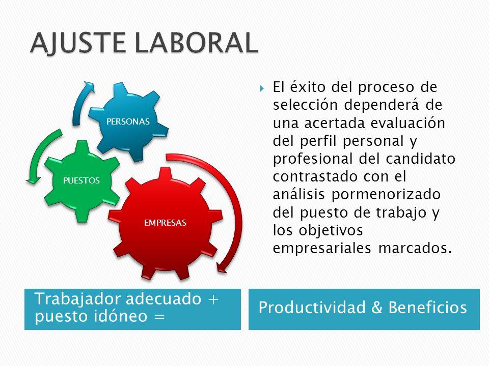 Trabajador adecuado + puesto idóneo = Productividad & Beneficios EMPRESAS PUESTOS PERSONAS El éxito del proceso de selección dependerá de una acertada