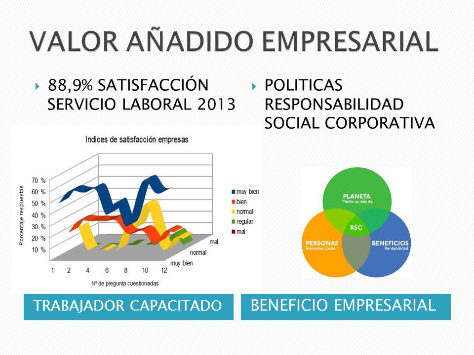 TRABAJADOR CAPACITADO BENEFICIO EMPRESARIAL 88,9% SATISFACCIÓN SERVICIO LABORAL 2013 POLITICAS RESPONSABILIDAD SOCIAL CORPORATIVA