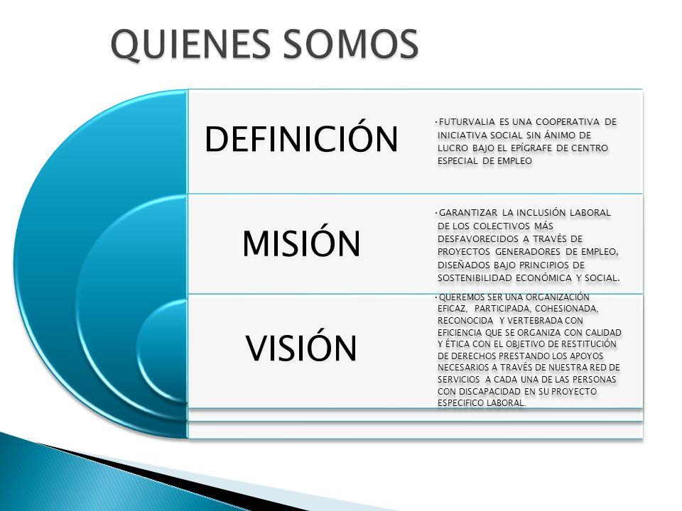 http://www.futurvalia.com/ Coordinadora: M.