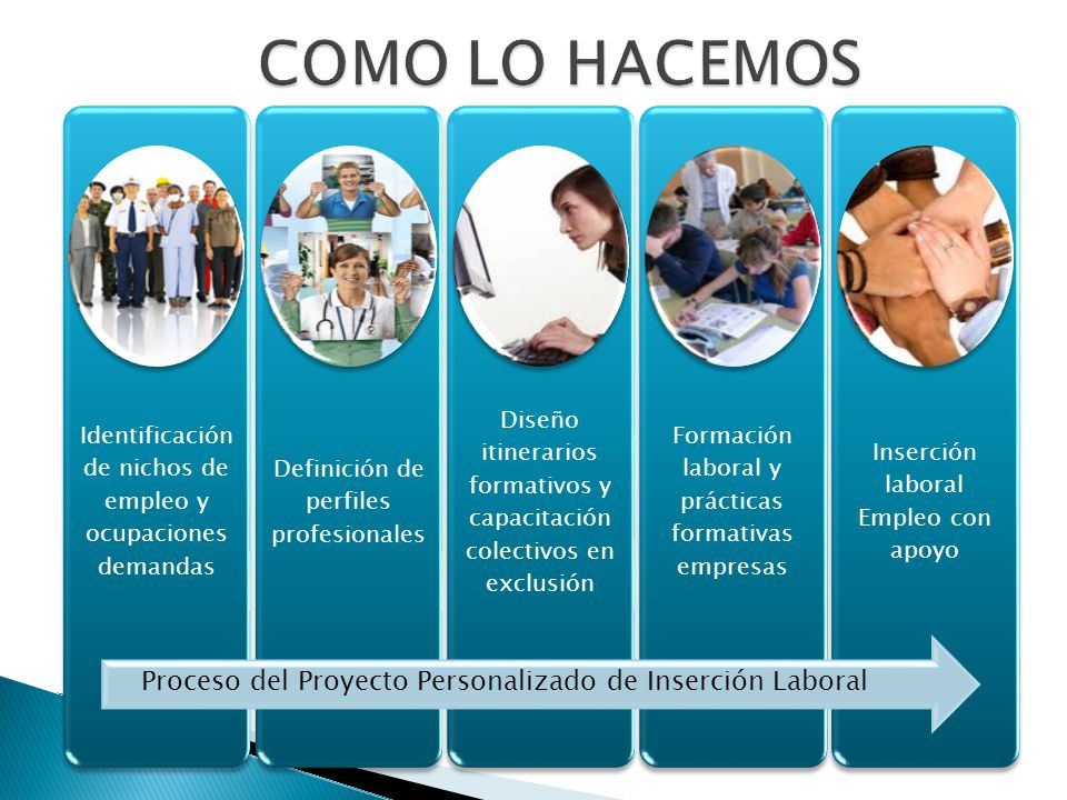 Identificación de nichos de empleo y ocupaciones demandas Definición de perfiles profesionales Diseño itinerarios formativos y capacitación colectivos