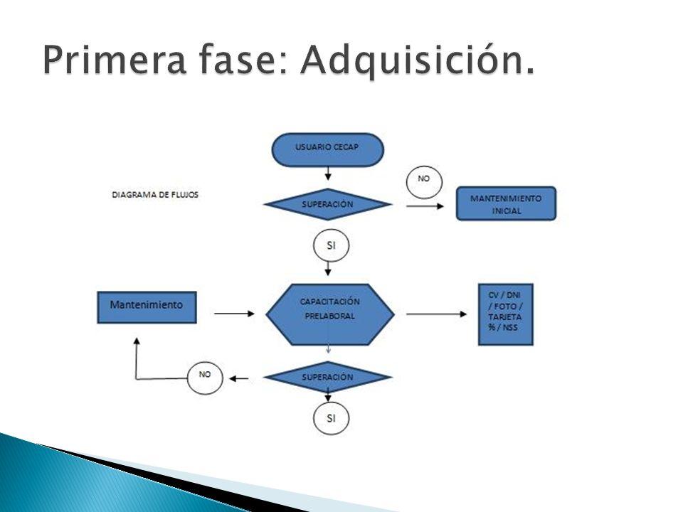 RECURSOS EUSE CAJA DE HERRAMIENTAS http://www.euse.org/supported-employment-toolkit-2/EUSE%20Toolkit%202010%20-%20Spanish.pdf DESARROLLO OPTIMO FUNCIONES Y TAREAS DEL PUESTO MEJORA ENTORNO LABORAL BUSQUEDA PRODUCTIVIDAD APOYO NATURAL LOGRO OBJETIVOS PERSONALES: SEGURIDAD Y AUTONOMÍA AUTOCONFIANZA INDEPENDENCIA ECONOMICA SEGUIMIENTO Y CONTROL PROGRESIVO EVALUACIÓN Y NORMALIZACIÓN