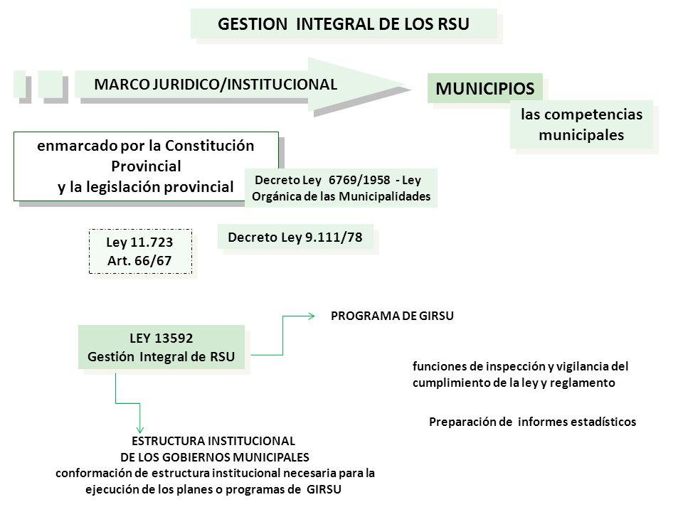 enmarcado por la Constitución Provincial y la legislación provincial enmarcado por la Constitución Provincial y la legislación provincial GESTION INTE