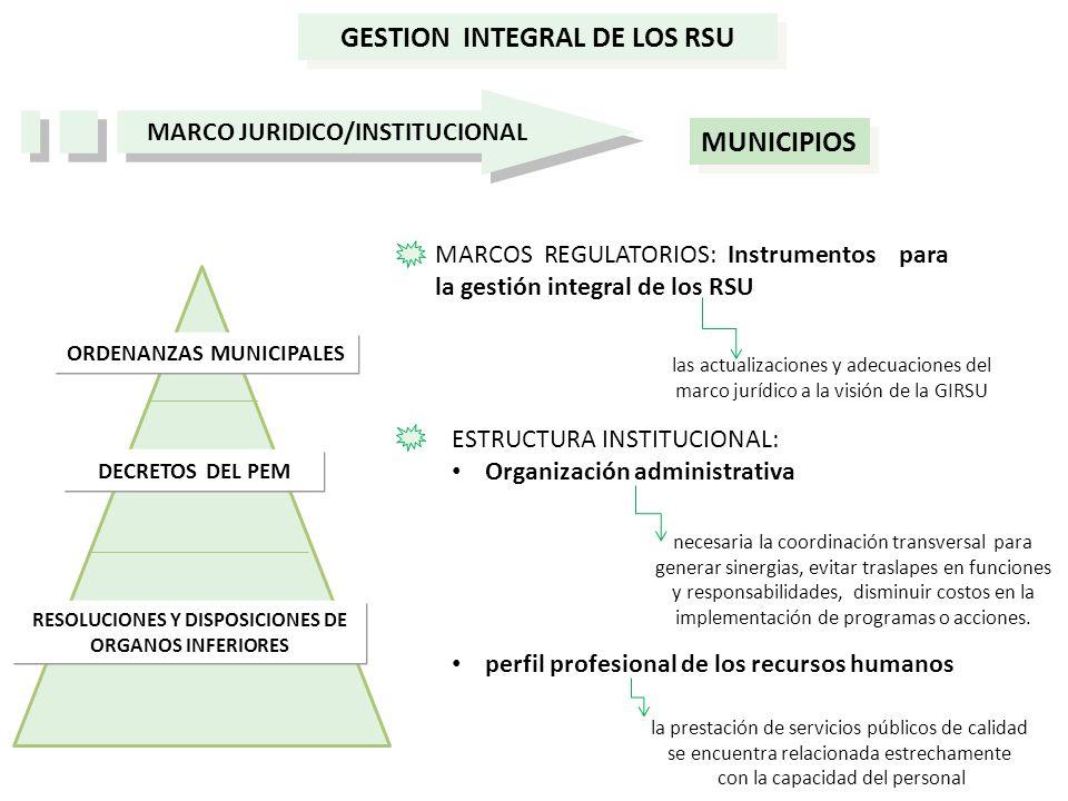 ORDENANZAS MUNICIPALES DECRETOS DEL PEM GESTION INTEGRAL DE LOS RSU MARCO JURIDICO/INSTITUCIONAL MUNICIPIOS ESTRUCTURA INSTITUCIONAL: Organización adm