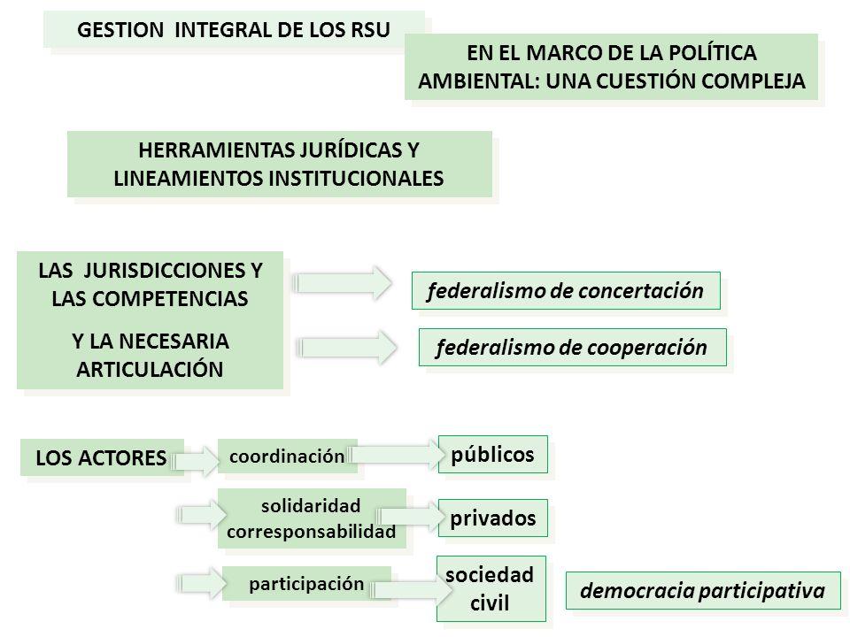 federalismo de concertación GESTION INTEGRAL DE LOS RSU EN EL MARCO DE LA POLÍTICA AMBIENTAL: UNA CUESTIÓN COMPLEJA HERRAMIENTAS JURÍDICAS Y LINEAMIEN