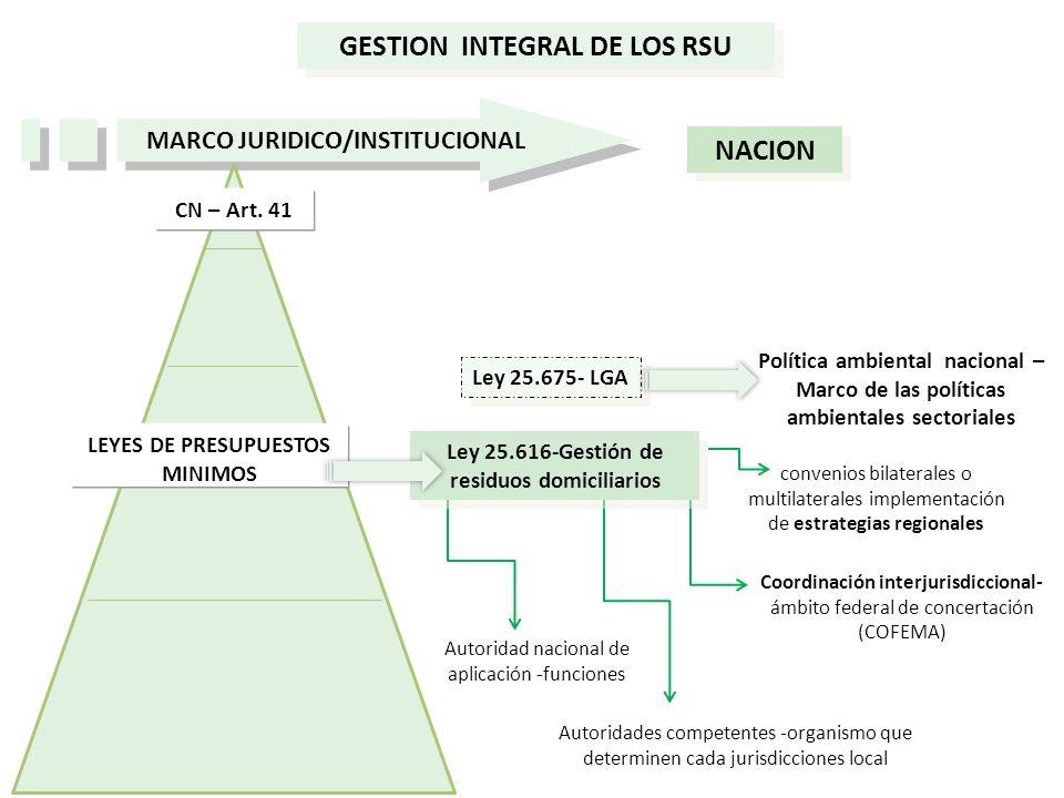 GESTION INTEGRAL DE LOS RSU MARCO JURIDICO/INSTITUCIONAL NACION Política ambiental nacional – Marco de las políticas ambientales sectoriales CN – Art.