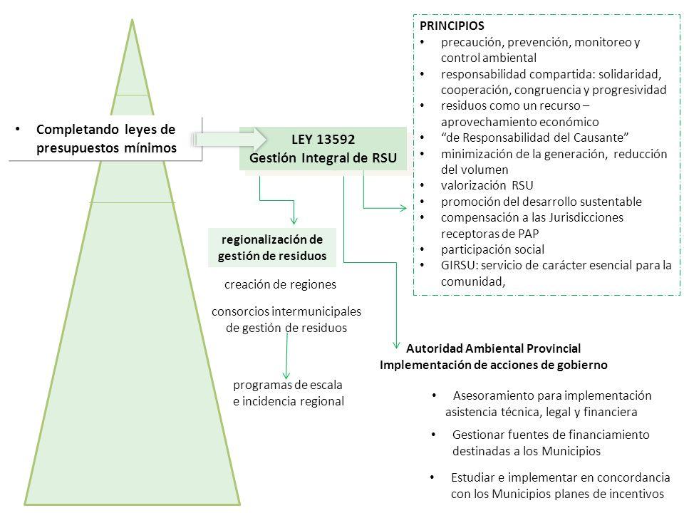 Completando leyes de presupuestos mínimos regionalización de gestión de residuos creación de regiones PRINCIPIOS precaución, prevención, monitoreo y c