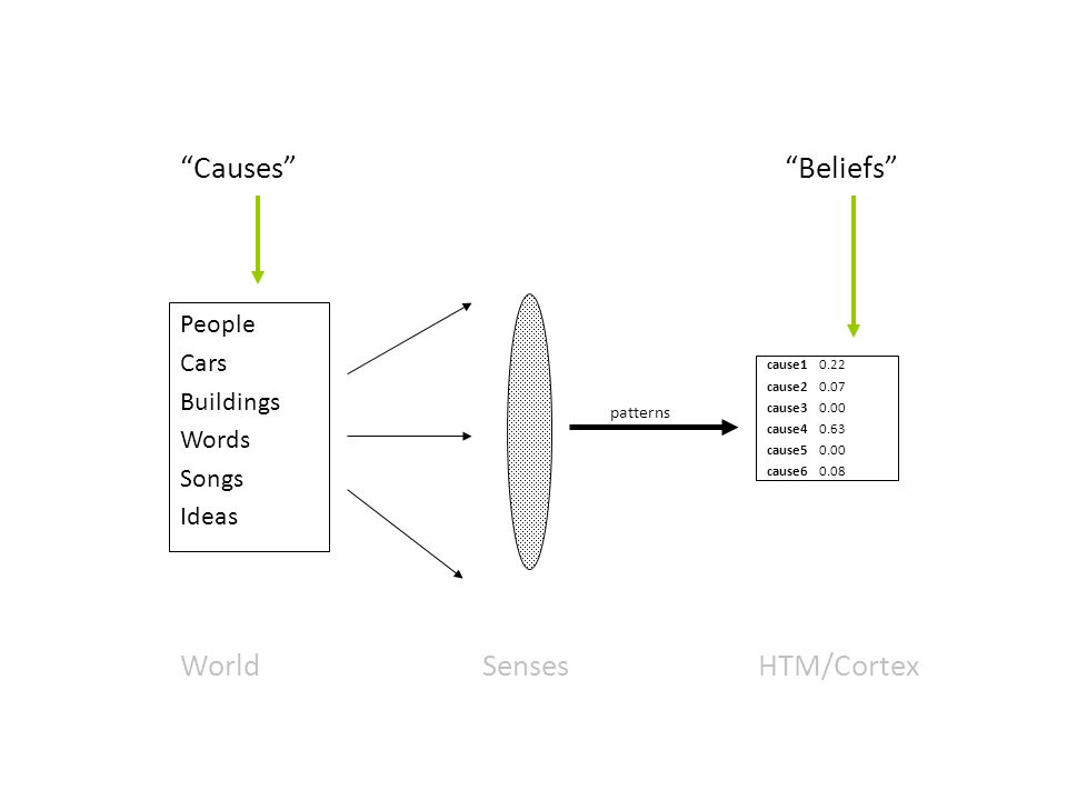 WorldHTM/CortexSenses People Cars Buildings Words Songs Ideas patterns CausesBeliefs cause1 0.22 cause2 0.07 cause3 0.00 cause4 0.63 cause5 0.00 cause