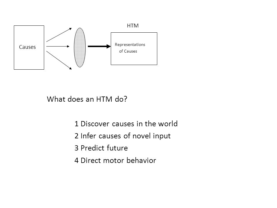 Causes Representations of Causes HTM What does an HTM do.