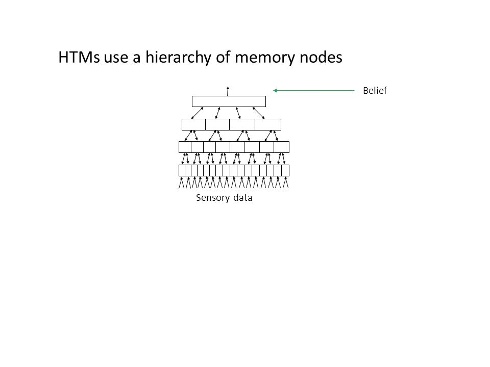 Sensory data Belief HTMs use a hierarchy of memory nodes