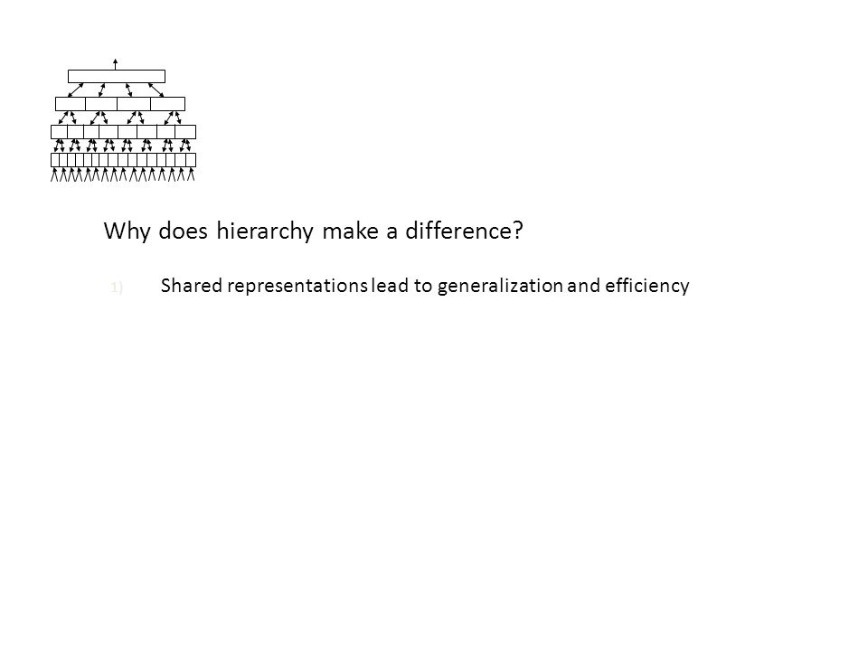 Why does hierarchy make a difference.