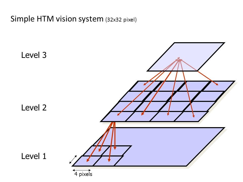 4 pixels Level 1 Level 2 Level 3 Simple HTM vision system (32x32 pixel)