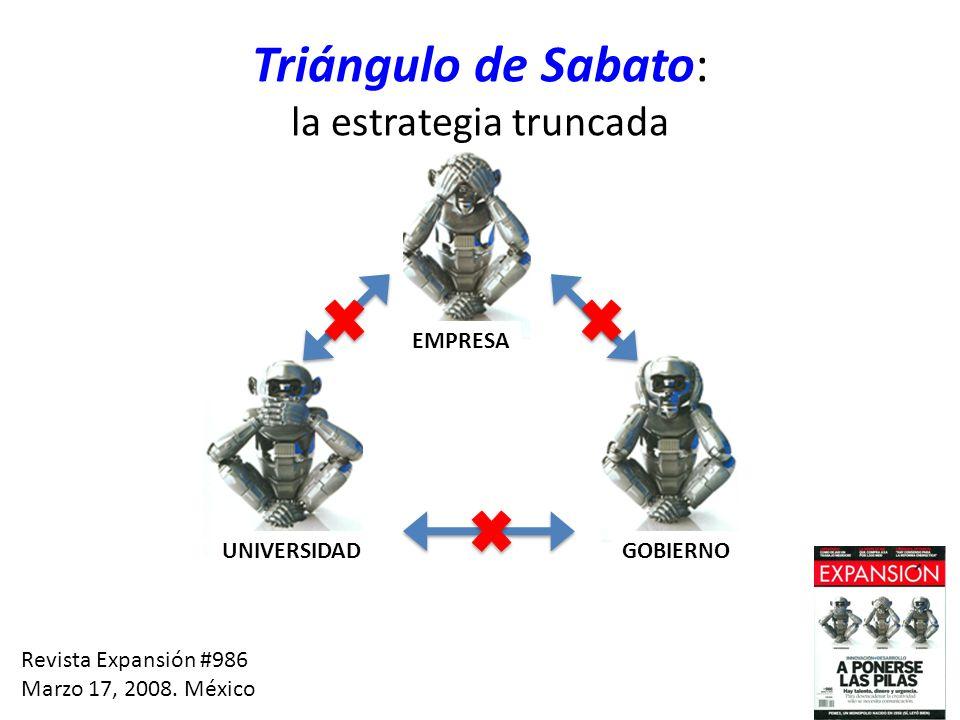 Triángulo de Sabato: la estrategia truncada Revista Expansión #986 Marzo 17, 2008. México EMPRESA UNIVERSIDAD GOBIERNO