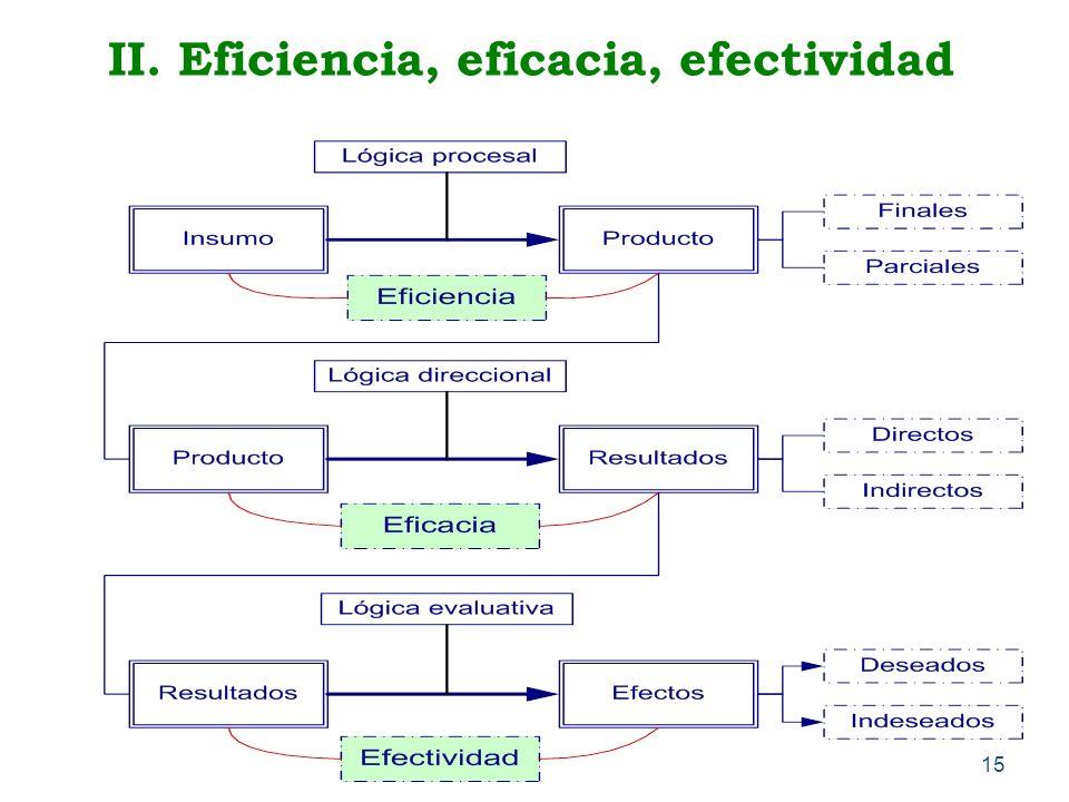 15 II. Eficiencia, eficacia, efectividad