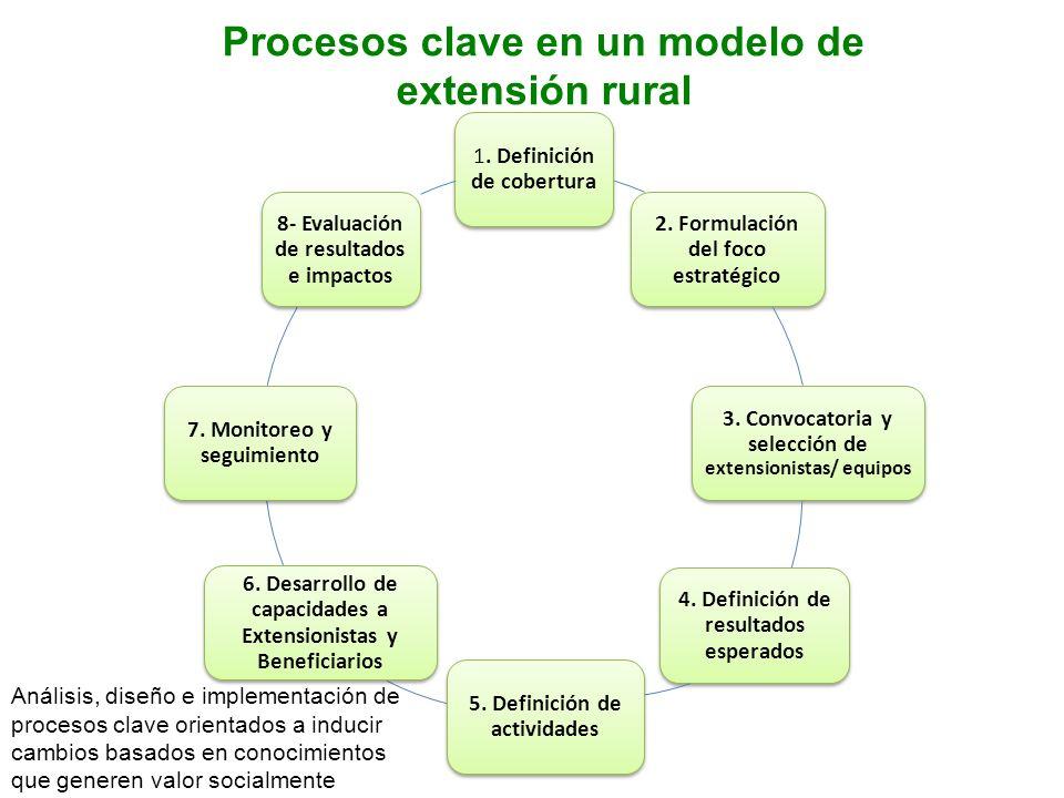 Procesos clave en un modelo de extensión rural 1. Definición de cobertura 2. Formulación del foco estratégico 3. Convocatoria y selección de extension