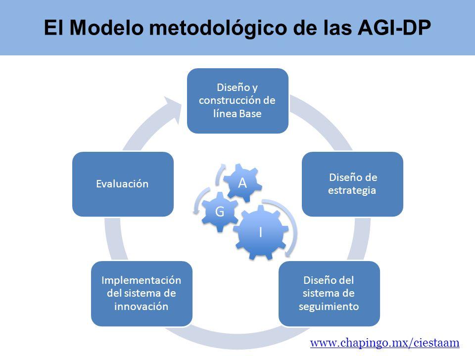El Modelo metodológico de las AGI-DP Diseño y construcción de línea Base Diseño de estrategia Diseño del sistema de seguimiento Implementación del sis