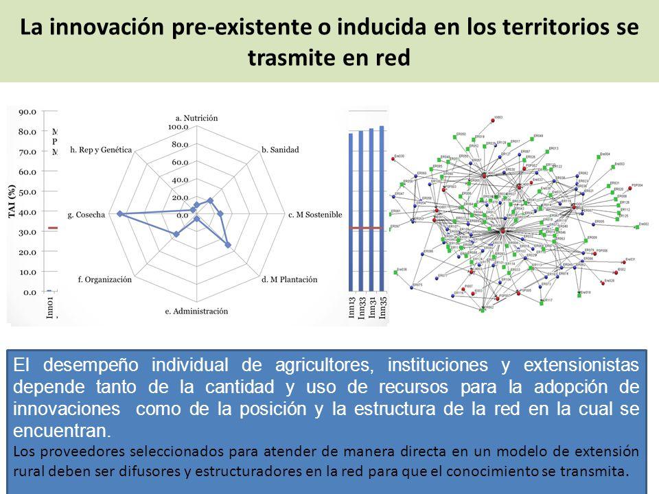 El desempeño individual de agricultores, instituciones y extensionistas depende tanto de la cantidad y uso de recursos para la adopción de innovacione