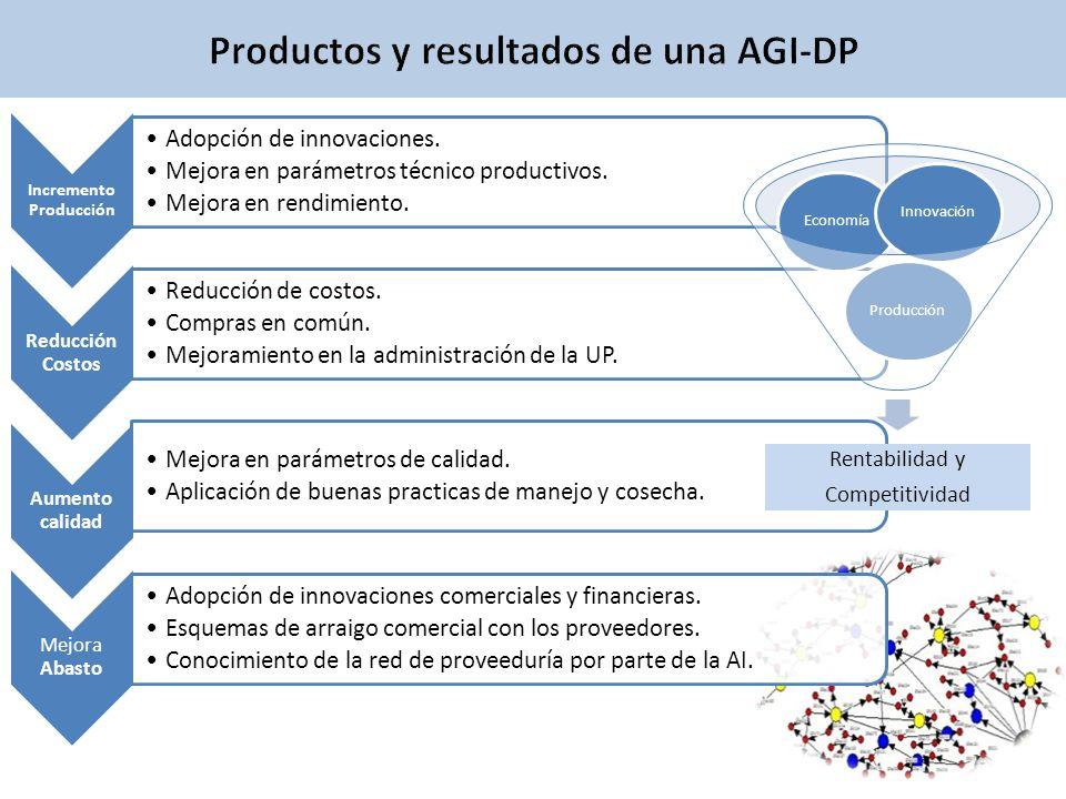 Incremento Producción Adopción de innovaciones. Mejora en parámetros técnico productivos. Mejora en rendimiento. Reducción Costos Reducción de costos.