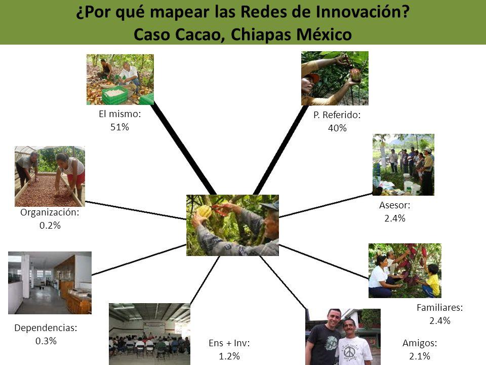 ¿Por qué mapear las Redes de Innovación? Caso Cacao, Chiapas México El mismo: 51% P. Referido: 40% Asesor: 2.4% Familiares: 2.4% Amigos: 2.1% Ens + In