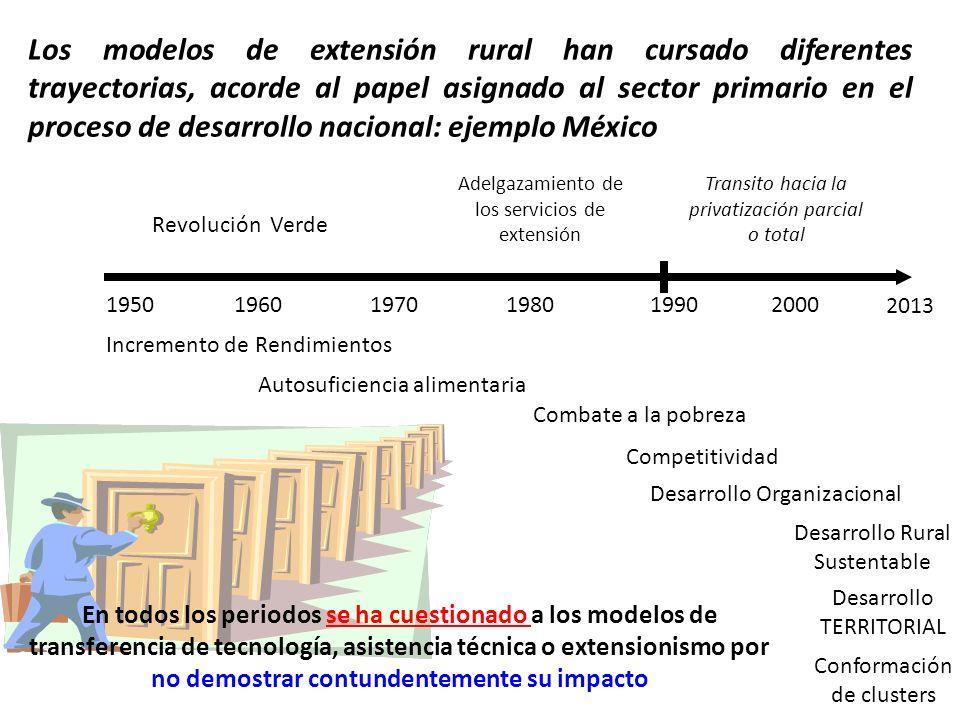 Procesos clave en un modelo de extensión rural 1.Definición de cobertura 2.