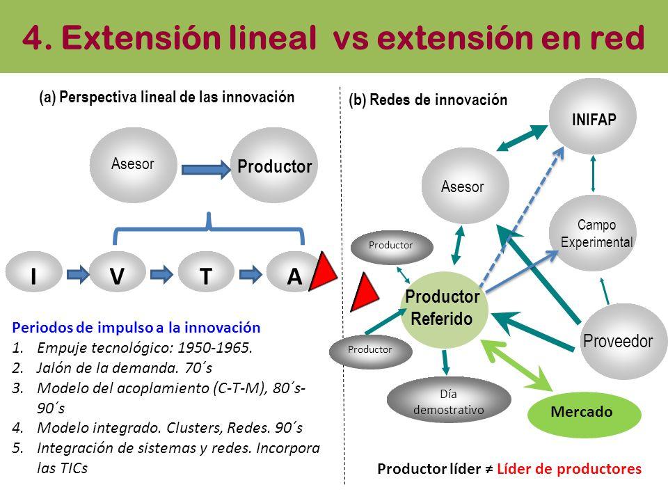 4. Extensión lineal vs extensión en red Asesor Proveedor Campo Experimental INIFAP Productor Referido Día demostrativo Productor Asesor Productor (a)