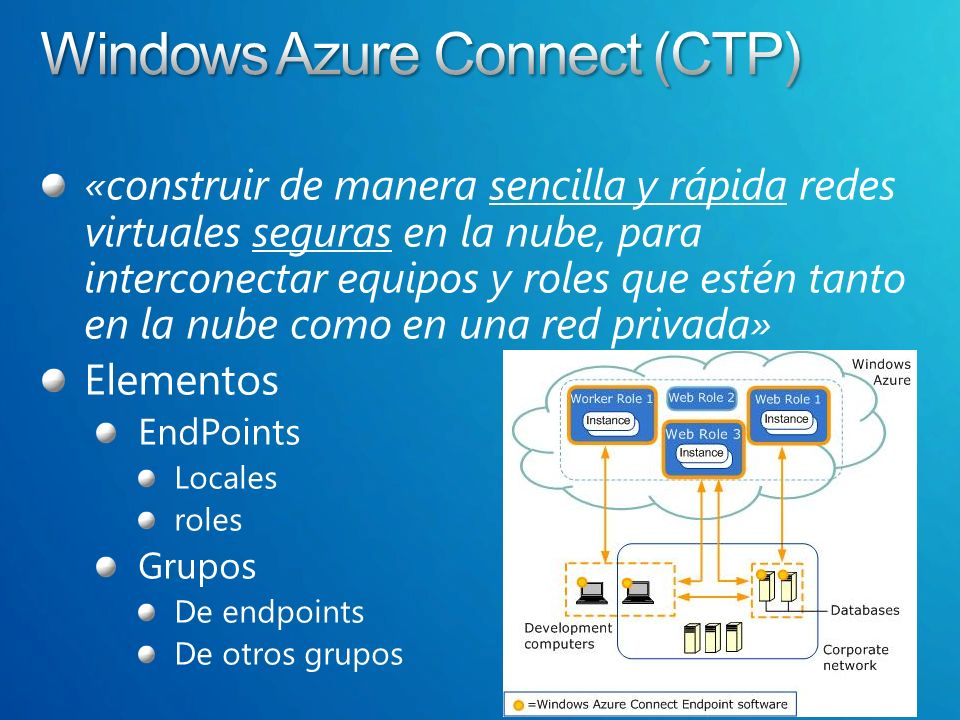 TenerifeDev «construir de manera sencilla y rápida redes virtuales seguras en la nube, para interconectar equipos y roles que estén tanto en la nube como en una red privada» Elementos EndPoints Locales roles Grupos De endpoints De otros grupos