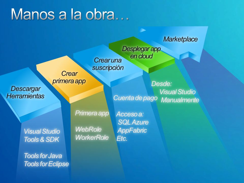 Herramientas Visual Studio (2008, 2010), Express, etc.