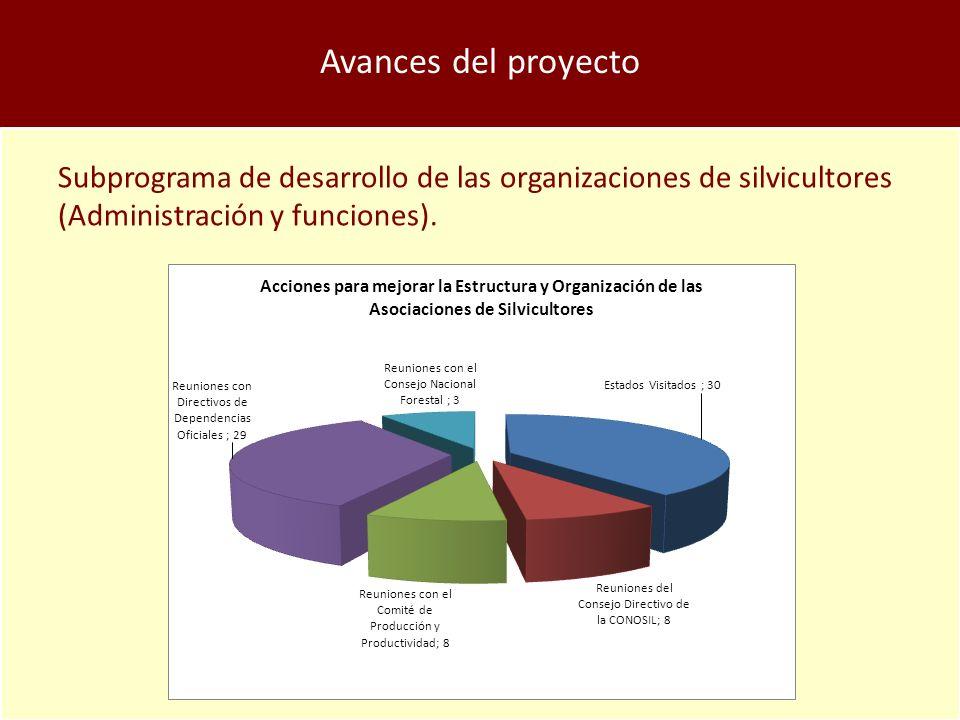 Subprograma de desarrollo de las organizaciones de silvicultores (Administración y funciones).