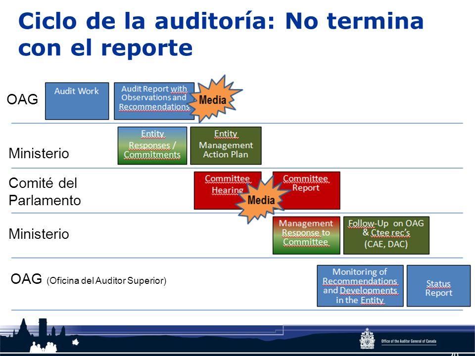 20 Ciclo de la auditoría: No termina con el reporte OAG Ministerio Comité del Parlamento OAG (Oficina del Auditor Superior) Ministerio