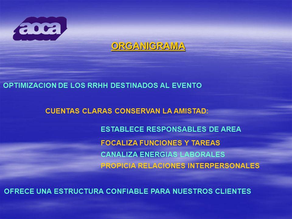 ORGANIGRAMA OPTIMIZACION DE LOS RRHH DESTINADOS AL EVENTO CUENTAS CLARAS CONSERVAN LA AMISTAD: OFRECE UNA ESTRUCTURA CONFIABLE PARA NUESTROS CLIENTES