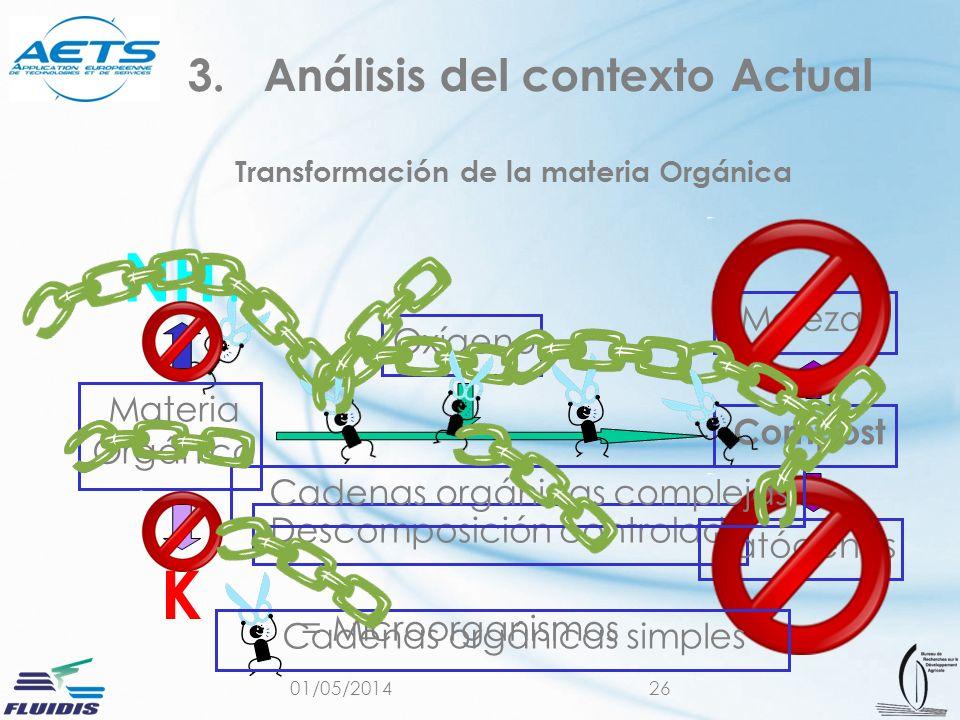 01/05/201426 Transformación de la materia Orgánica 3.Análisis del contexto Actual Materia Orgánica Compost Descomposición controlada Oxígeno Malezas P