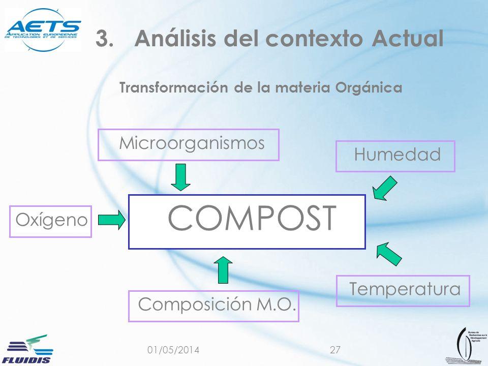01/05/201427 Transformación de la materia Orgánica 3.Análisis del contexto Actual COMPOST Oxígeno Humedad Temperatura Composición M.O. Microorganismos